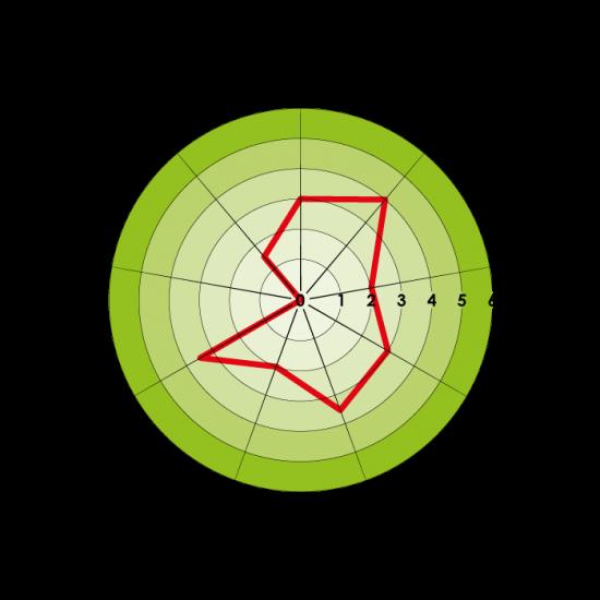 Perfil-Sensorial-Chuao-ESP-240317-min
