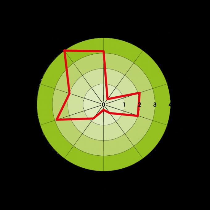 Mapa-Perfil-Sensorial-Chuao-ESP-051017